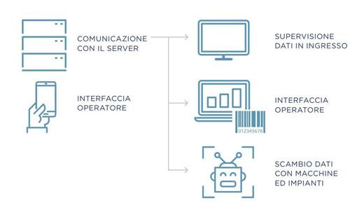 Schema interconnessione server-macchine-operatori con MES LinkPlast